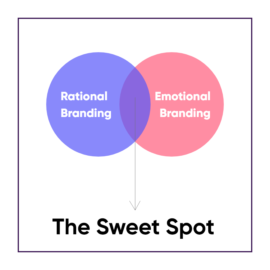 Rational and Emotional Branding sweet spot image